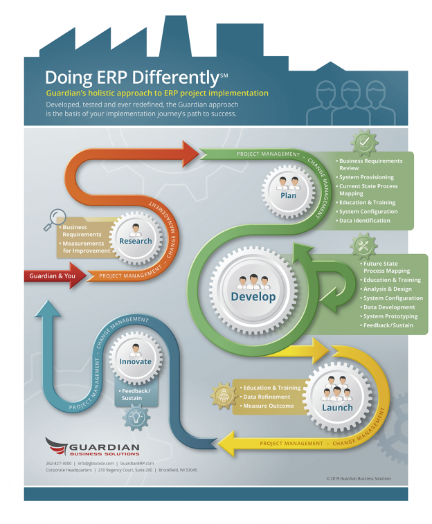Doing ERP Differently